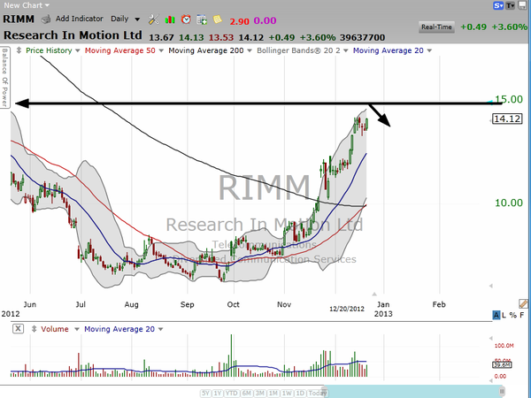 Research in Motion (RIMM) is up after hours.  So what's happening with our Bear Put Spread?