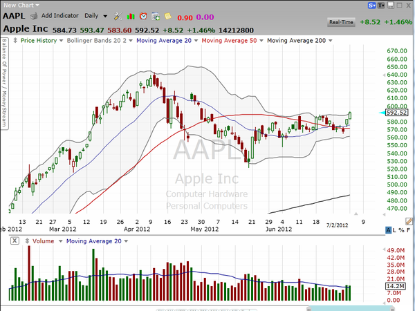 Some thoughts on a potential trade on Apple (AAPL) tomorrow morning.
