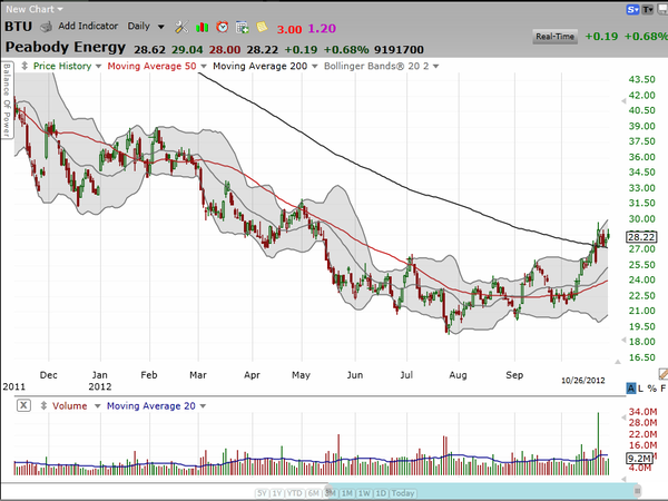 A quick position update on Peabody Energy (BTU).