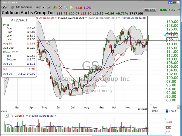 Yet another trading idea on Goldman Sachs (GS), and an update on current open trading ideas