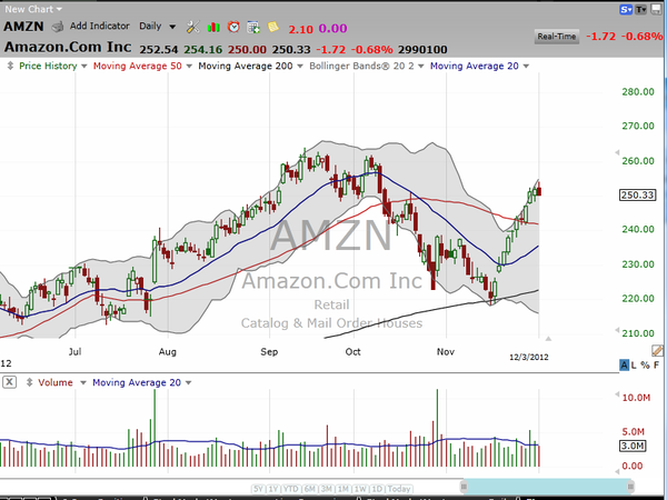 A recap of our existing positions, plus the Amazon Short trade we put on today